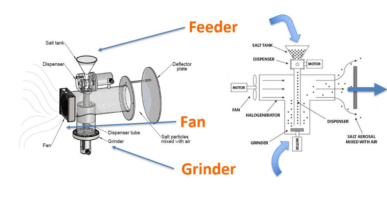 Halogenerator Parts Picture Halogenerator   How they work, installation & maintenance?