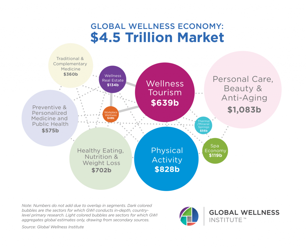 Global Wellness Economy Bubble Chart 2019 1 1024x831 Your Respiratory Health is in Your Hands